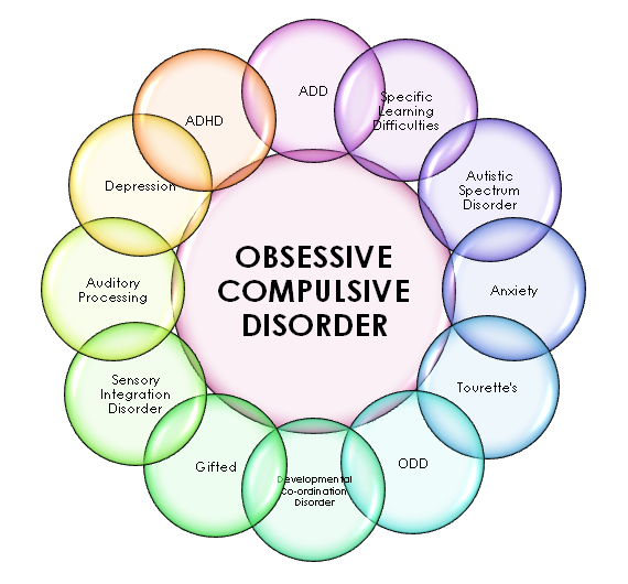 OCD is linked definitively to anxiety and depression.